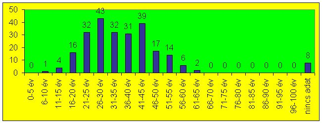Cikkek képei: sob-2012-diagram-rveletkor-01.jpg