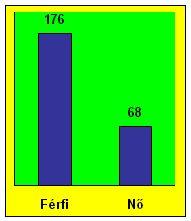 Cikkek képei: sob-2012-diagram-rvnemek-01.jpg